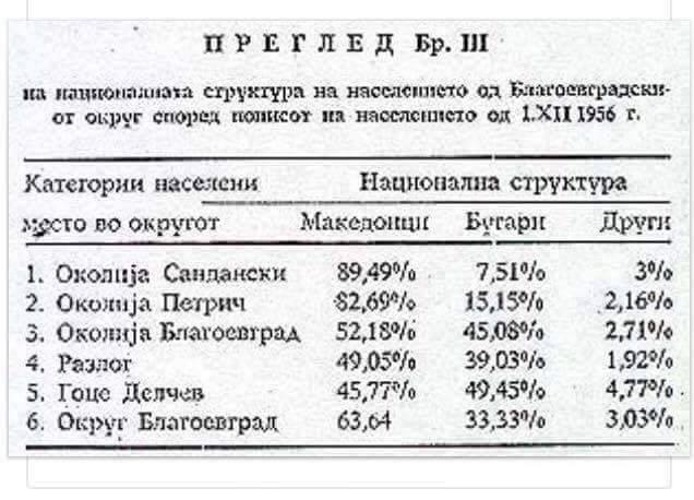 Детален осврт на бројот на Македонци во Пиринска Македонија: од пописот во Бугарија 1956 година